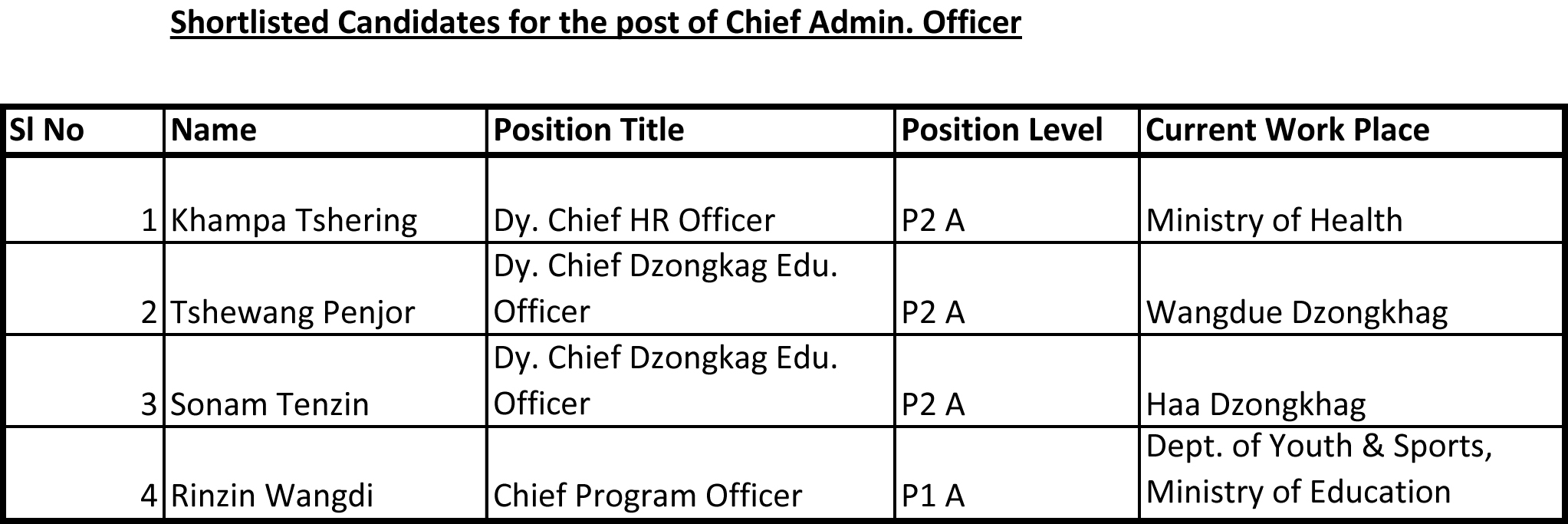 Shortlisted Candidates for the post of Chief Admin  Officer (2).